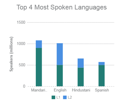Chart shows more native Chinese speakers than any other language, and more native speakers than all Spanish speakers.