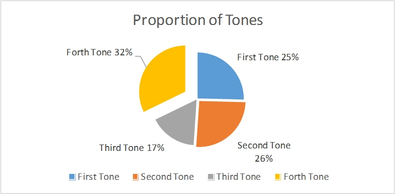 Proportion of Chinese Tones